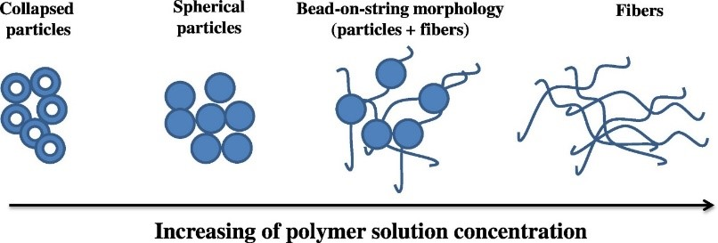 Parameters of electrospinning