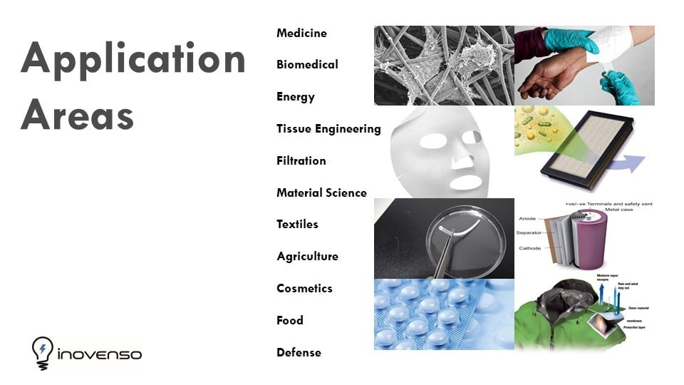 Electrospinning Application areas